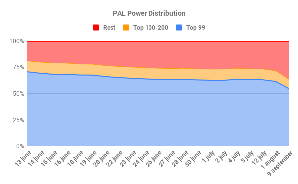 PAL Power Distribution 1.png