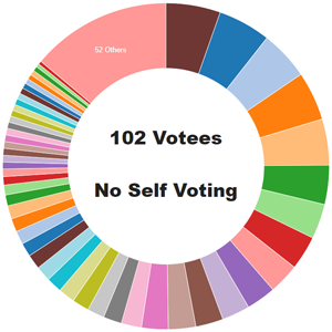 votes_180224.png