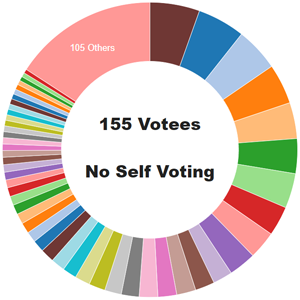 votes_180305.png