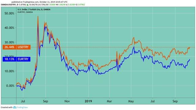 The Turkish Lira, Chart