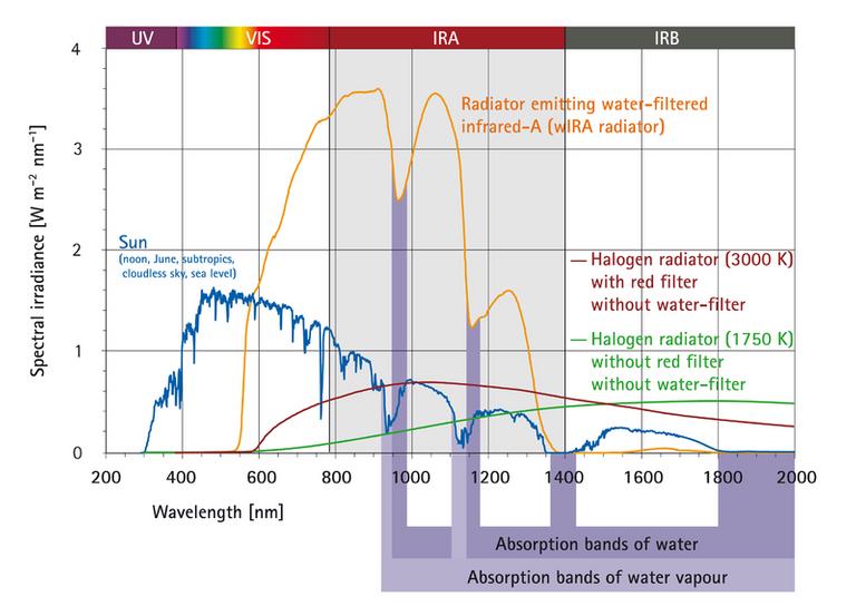 File:WIRA-Wiki-GH-017E-en-Spectra-wIRA-sun-halogen-radiators.png