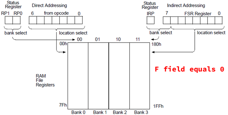 Figure 5. Direct and indirect addressing diagram.png