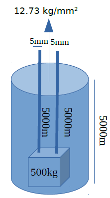 wire-strength-calculation-treasure-lifting-illustration-vertical.PNG