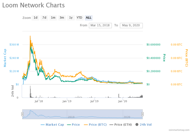 loom-network-charts.png