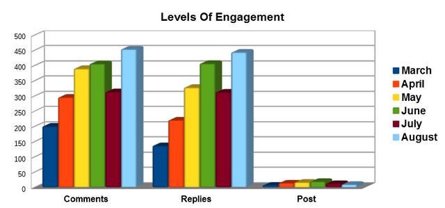 August Engagement Bar Chart
