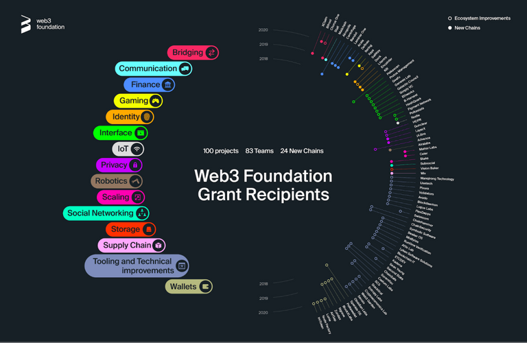 Web3 foundation grant recipients.png