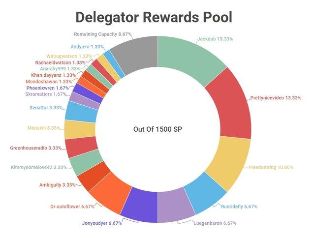 DelegatorRewardsPool08242019.jpg