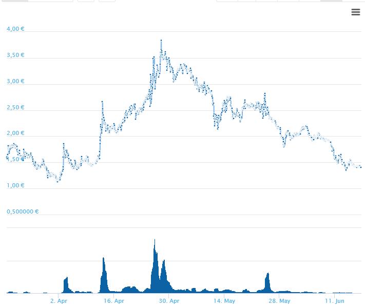 Screenshot-2018-6-17 Steem Kurs Chart (STEEM EUR) CoinGecko.png