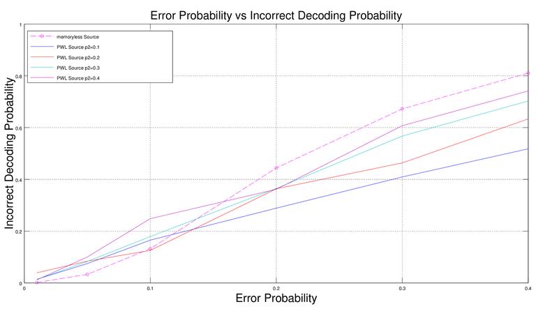 Figure 2. Error Probability vs Incorrect Decoding Probability.png