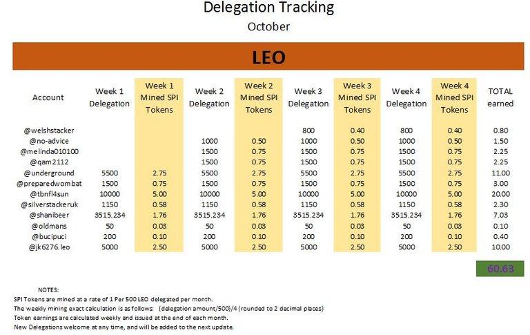 Delegation tracker October.JPG