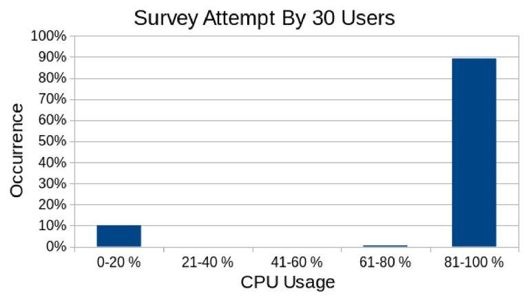 2.7.a.Survey-Attempt-CPU-Usage.jpg