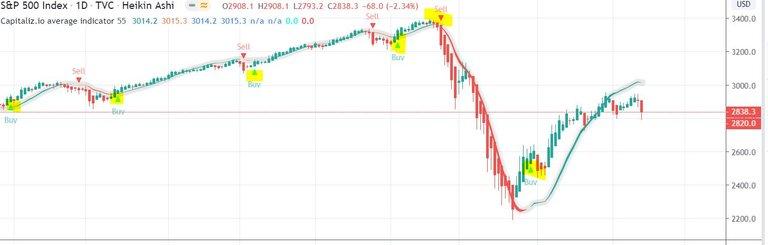 Capitalizio tradingview script indicator SP500.JPG