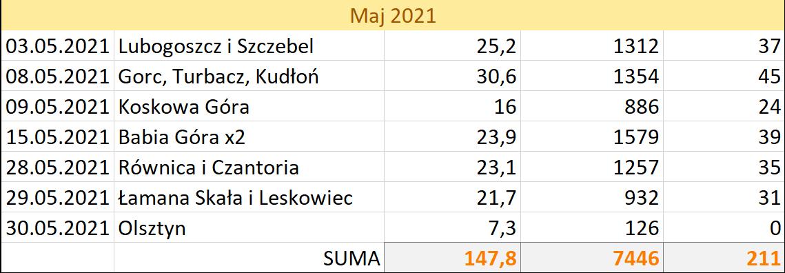 Statystyki - maj 2021 na szlakach