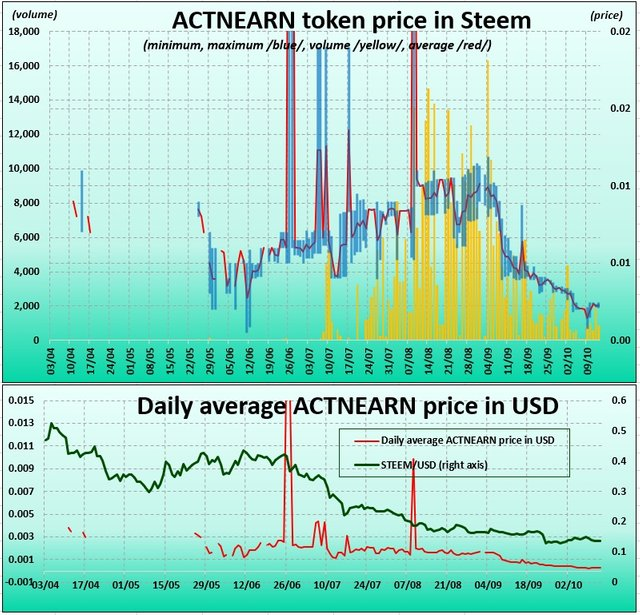 ACTNEARN token price