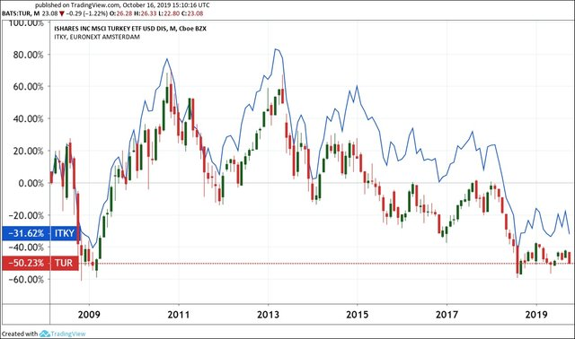 The iShares MSCI Turkey ETF (TUR), in USD, and the iShares MSCI Turkey UCITS (ITKY), in EUR. (Chart: Tradingview.com.)