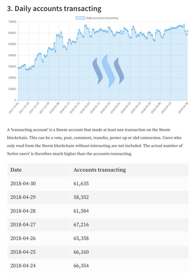 Daily Accounts Transacting 2018-5-1.png