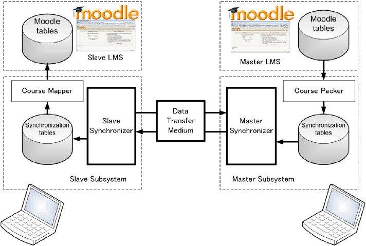 3.3.Dynamic-Content-Synchronization-Model.jpg