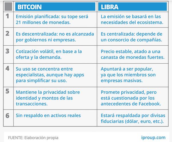 cuadro compartivo libra y bitcoin.png