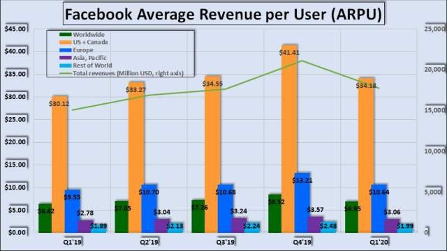 0021 Facebook average revenue per user 2002 Q1small.jpg