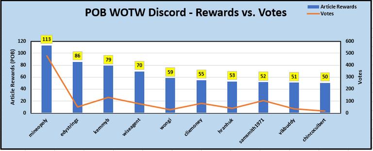 Votes v Rewards DISCORD.PNG