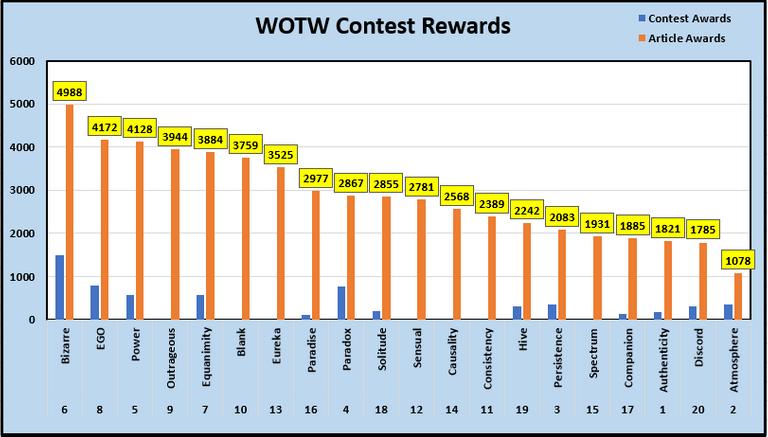 Historical Contest Rewards.PNG