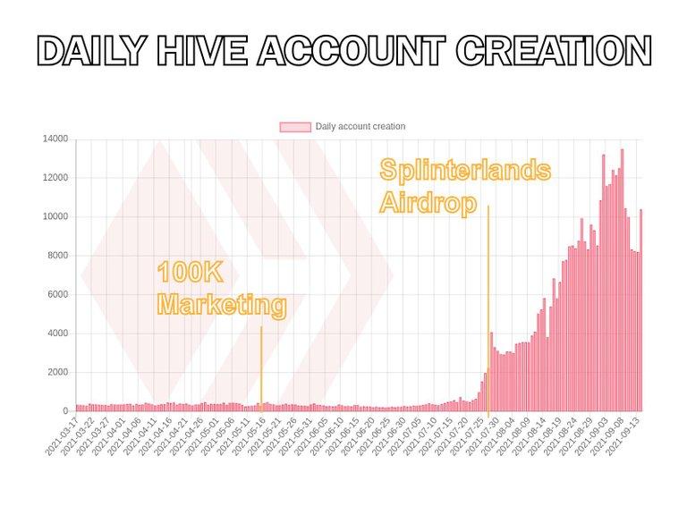 hive-daily-hive-account-creation-210915.jpg