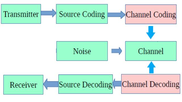 Figure 1. Shannon Communication Model.png