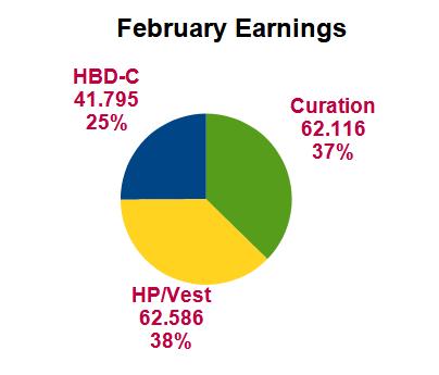 Earnings pie chart