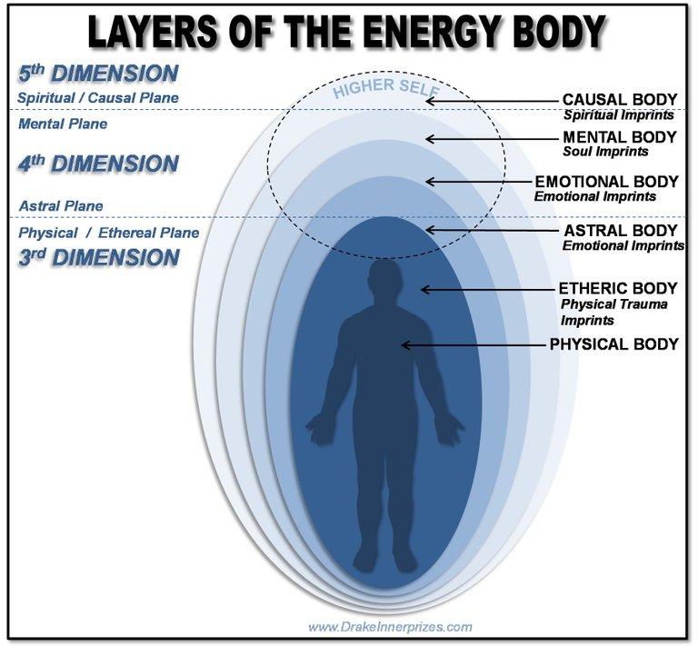 energy body layers.jpg