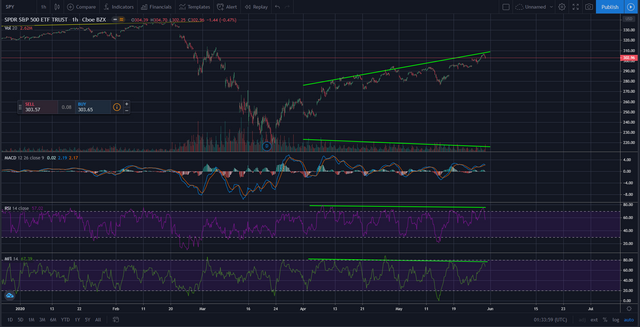 Divergences and MACD at hourly timeframe