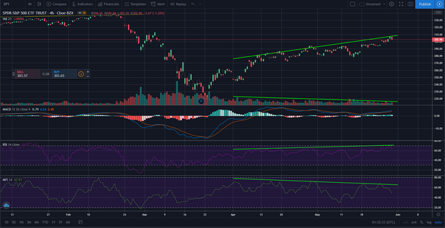 Divergences and MACD at the 4H timeframe