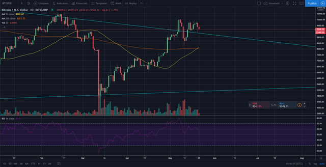 Golden cross formation on the BTC daily chart