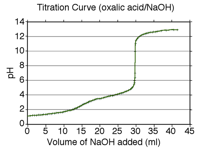 A typical titration curve of a diprotic acid, oxalic acid, titrated with a strong base, sodium hydroxide. Both equivalence points are visible.