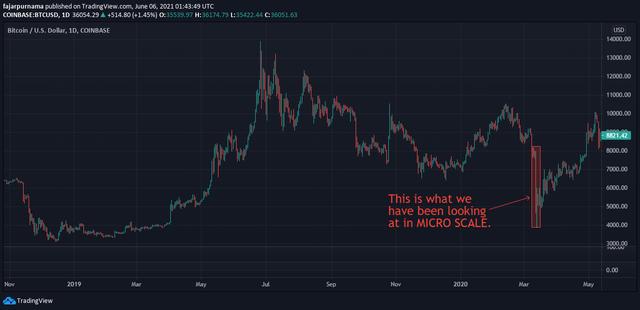 BTC Macro Chart
