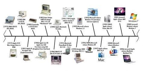 f24e9ba6d9ea2d45683a7cdf3ba65c06--technology-timeline-computers.jpg