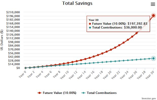 compound interest chart.png