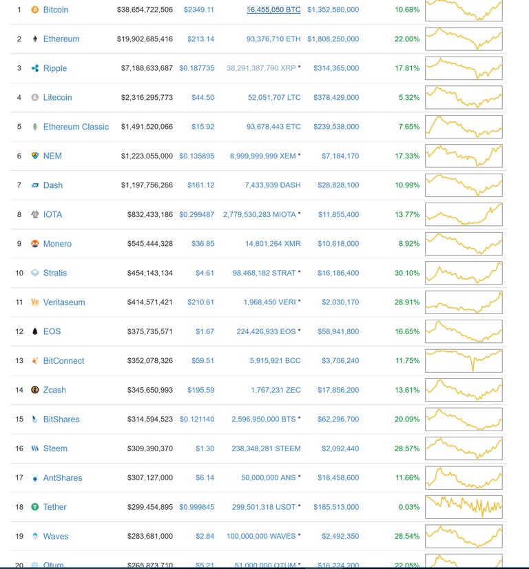 bitcoin top 20 coins.PNG