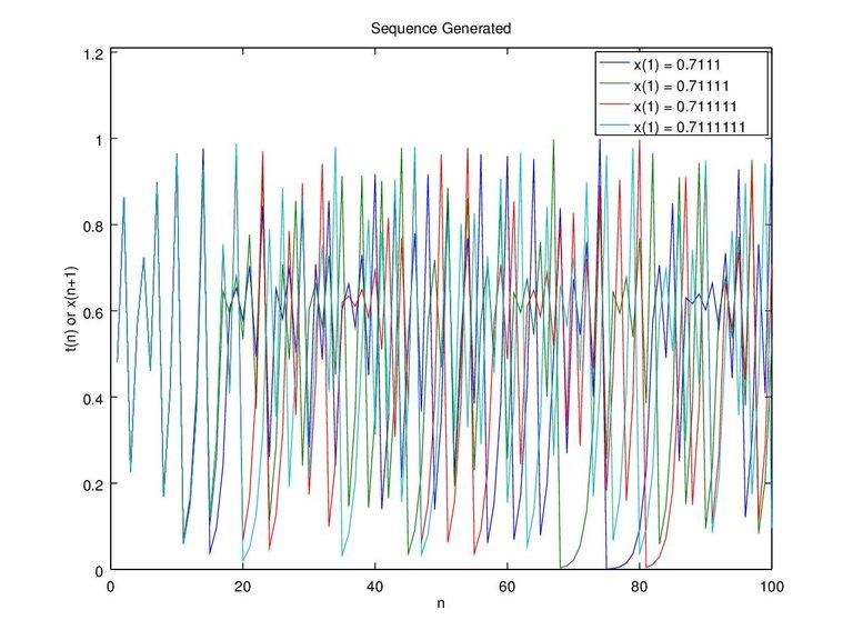 Figure 7c. x-0.7111 0.71111 0.711111 0.7111111 and c-0.4 n-100.jpg