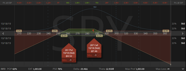05. New SPY October Aggressive Short Delta Strangle - credit $10.03 - profit target $3.56 - closing price $6.47 - 23.08.2019 .png