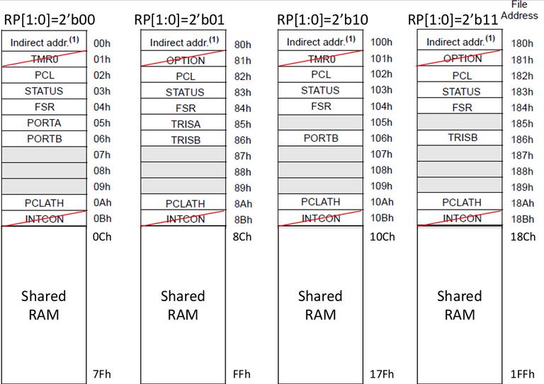 Figure 4. Data Memory Map.png