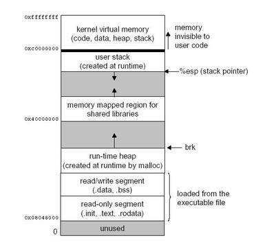 Figure 1. Linux Memory Layout.jpg
