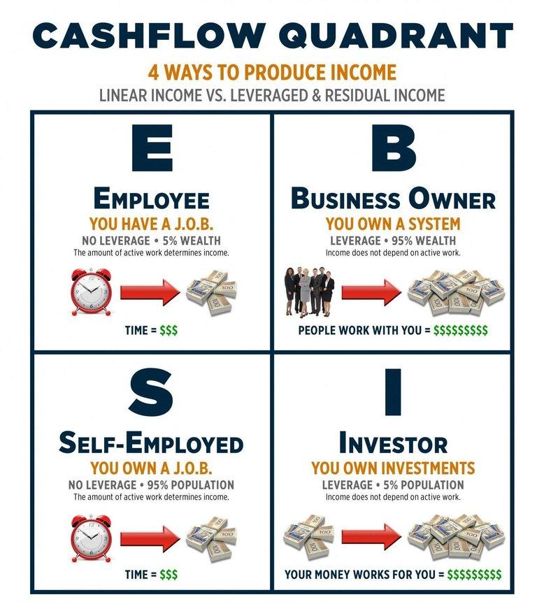 4 ways to produce an incomeb.jpg