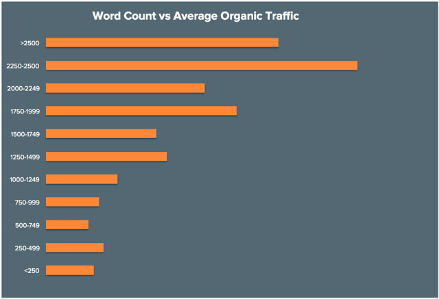 Word Count vs Organic Traffic