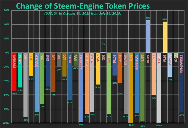 Chart: Steem-Engine token prices change, in percent, USD based