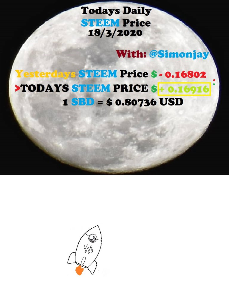 Steem Daily Price MoonTemplate18032020.jpg