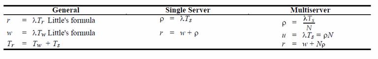 Gambar 2.2 Perhitungan antrean dasar.png