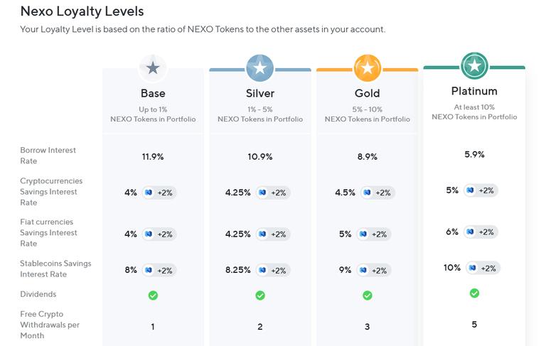 Nexo_loyalty_levels.png