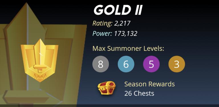 Gold 2 League Stats