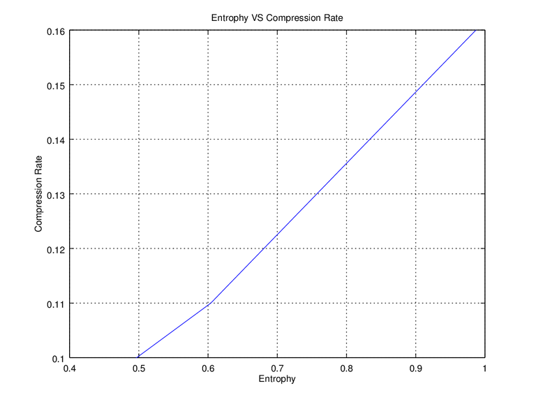 Figure 6. Entrophy VS Compression Rate.png
