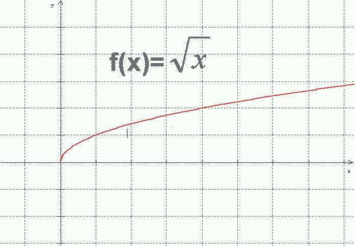 graica de la función raiz cuadrada.png
